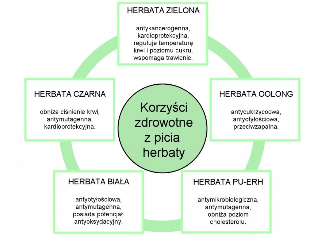 herbata - ryc 1