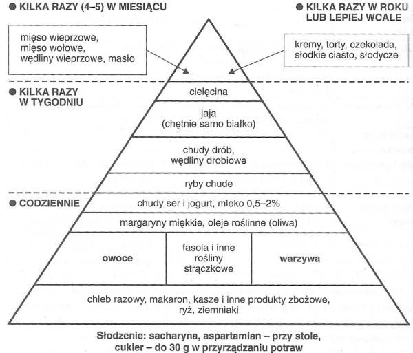 cukrzyca2